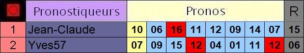 Résultats du Mardi 02/07/2019 2_pron14