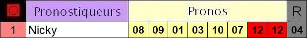 Résultats du Vendredi 07/08/2020 2_pron22