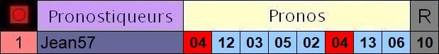 Résultats du Samedi 15/08/2020 2_pron24