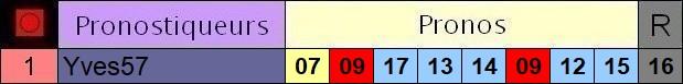 Résultats du Lundi 23/08/2021 2_pron28