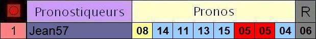 Résultats du Mardi 14/09/2021 2_pron29