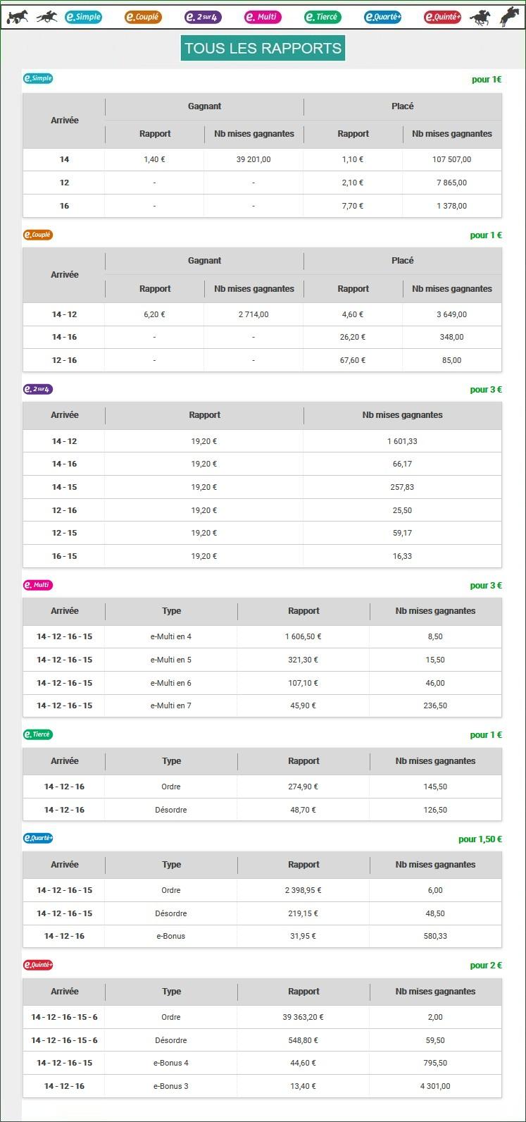 Résultats du Mardi 05/01/2021 2_rap720
