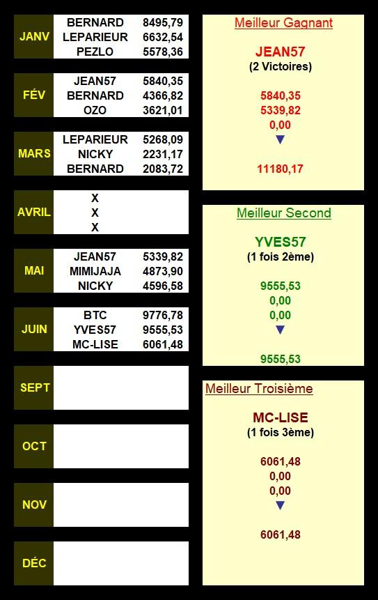 Résultats du 30/06/2020 - CLT FINAL JUIN 3_prem15