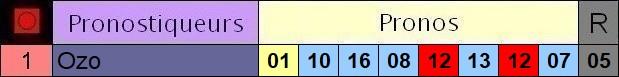 Résultats du Samedi 01/02/2020 3_pron31