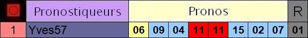 Résultats du Jeudi 06/02/2020 3_pron32