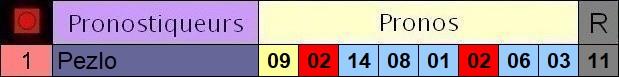 Résultats du Mardi 25/02/2020 3_pron33