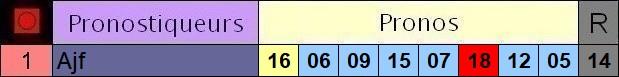 Résultats du Mercredi 13/05/2020 3_pron34