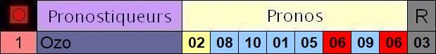 Résultats du Mardi 26/05/2020 3_pron35