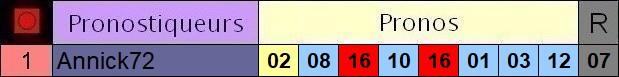 Résultats du Dimanche 21/06/2020 3_pron37