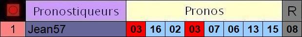 Résultats du Lundi 29/06/2020 3_pron39