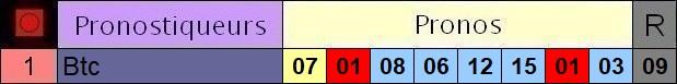 Résultats du Dimanche 04/10/2020 3_pron40