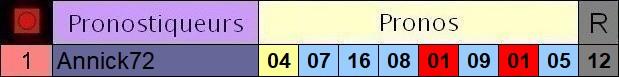 Résultats du Mardi 06/10/2020 3_pron41