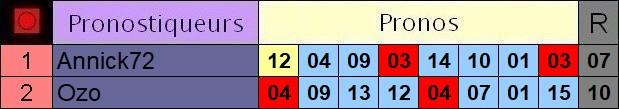 Résultats du Jeudi 15/10/2020 3_pron42