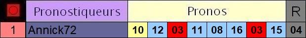 Résultats du Dimanche 01/11/2020 3_pron44