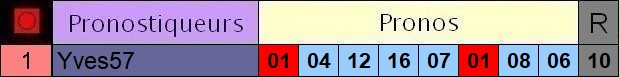 Résultats du Lundi 28/12/2020 3_pron47