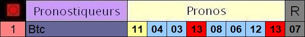 Résultats du Dimanche 17/01/2021 3_pron48
