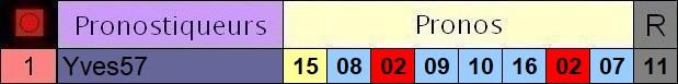 Résultats du Mardi 04/05/2021 3_pron63