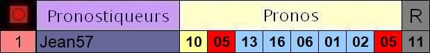 Résultats du Mercredi 12/05/2021 3_pron65