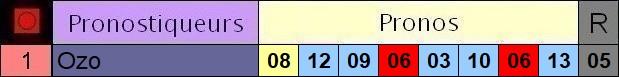 Résultats du Vendredi 21/05/2021 3_pron66
