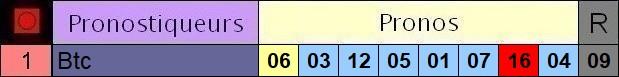 Résultats du Samedi 29/05/2021 3_pron67