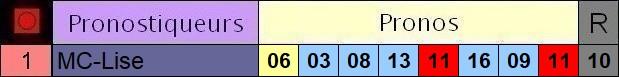 Résultats du Dimanche 20/06/2021 3_pron70