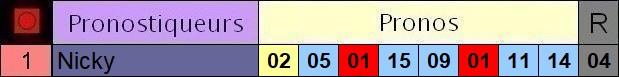 Résultats du Lundi 28/06/2021 3_pron71