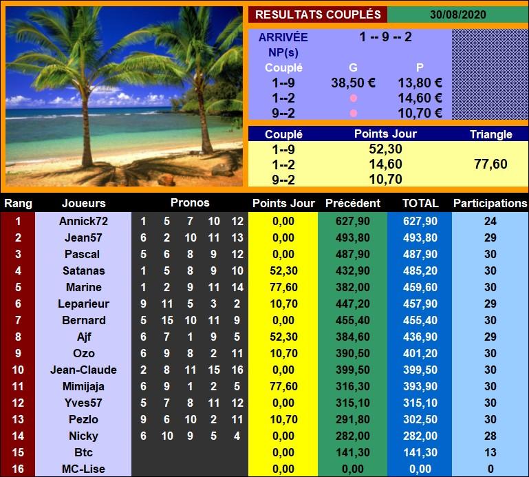 Résultats du Dimanche 30/08/2020 Couplz45