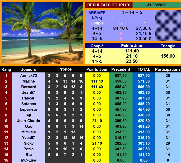 Résultats du Lundi 31/08/2020 - CLT FINAL AOÛT Couplz46