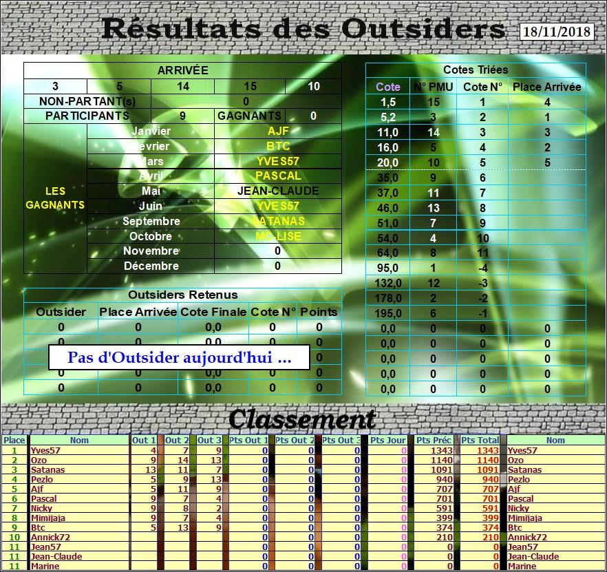 Résultats du Dimanche 18/11/2018 Outs_110