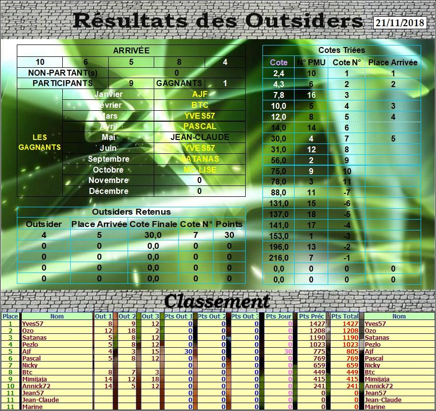 Résultats du Mercredi 21/11/2018 Outs_114