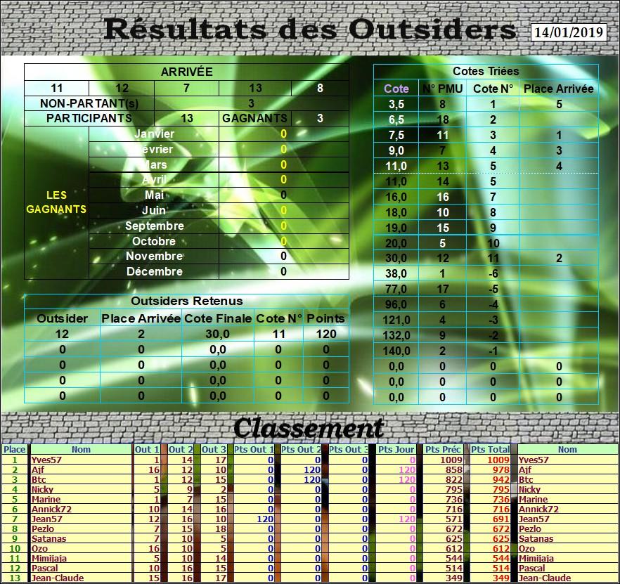 Résultats du Lundi 14/01/2019 Outs_161