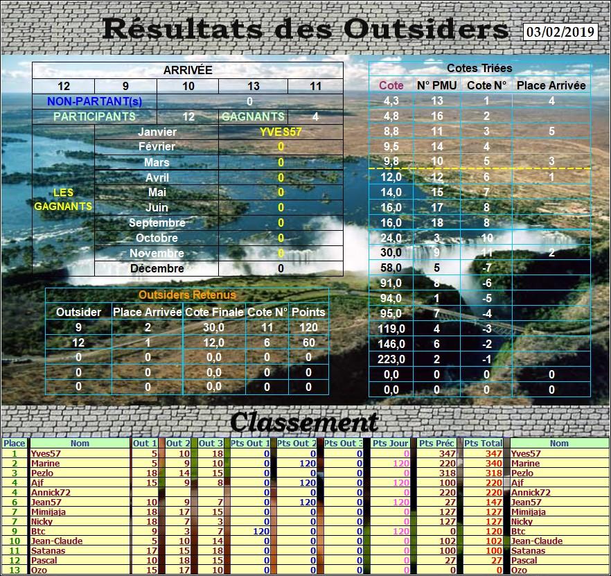Résultats du Dimanche 03/02/2019 Outs_182
