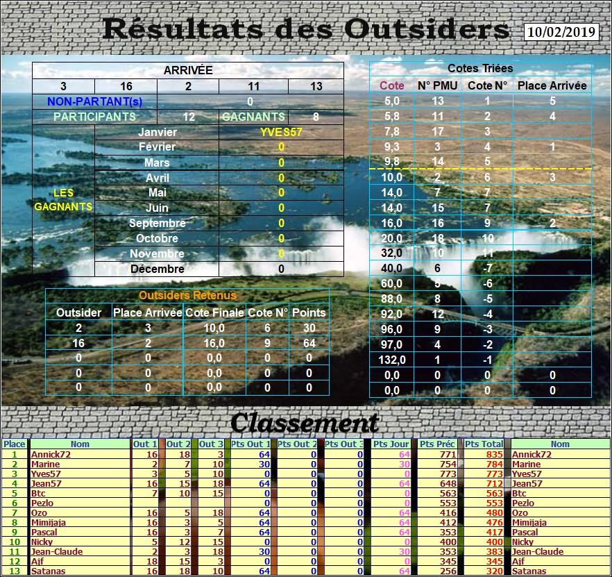 Résultats du Dimanche 10/02/2019 Outs_190