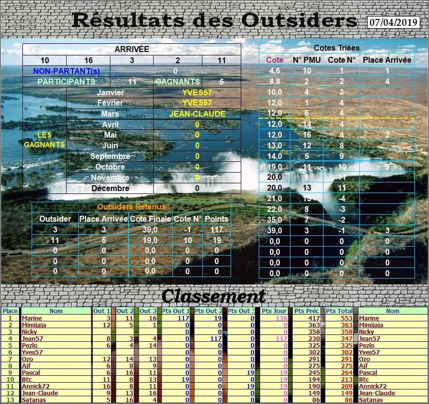 Résultats du Dimanche 07/04/2019 Outs_247
