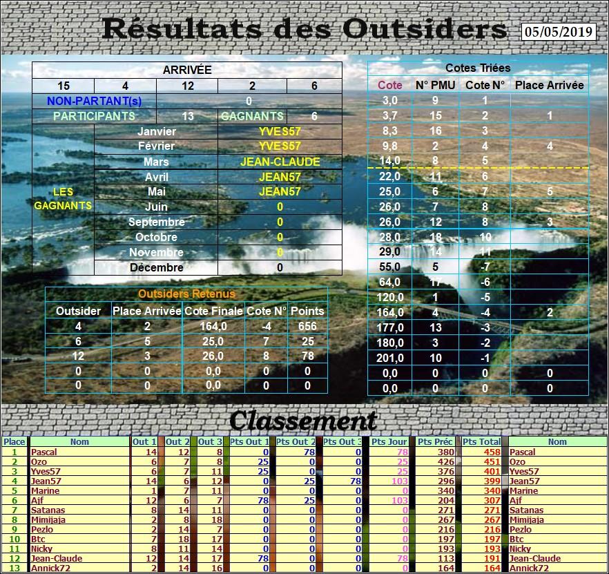 Résultats du Dimanche 05/05/2019 Outs_276