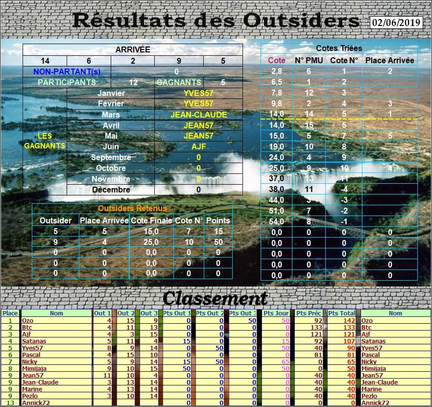 Résultats du Dimanche 02/06/2019 Outs_304