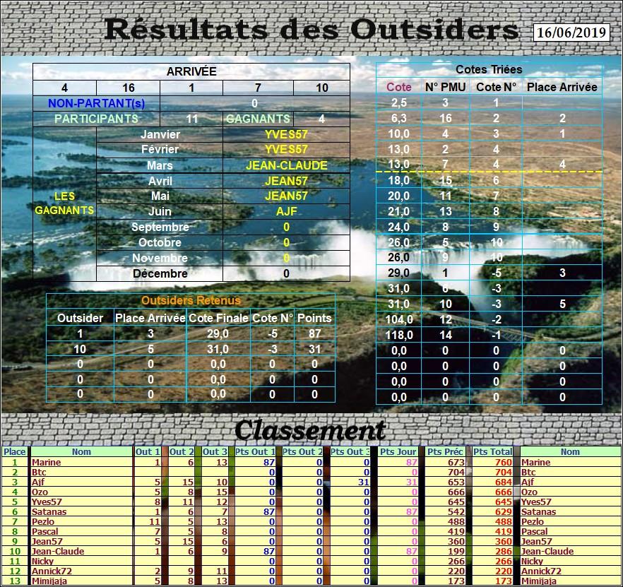 Résultats du Dimanche 16/06/2019 Outs_319