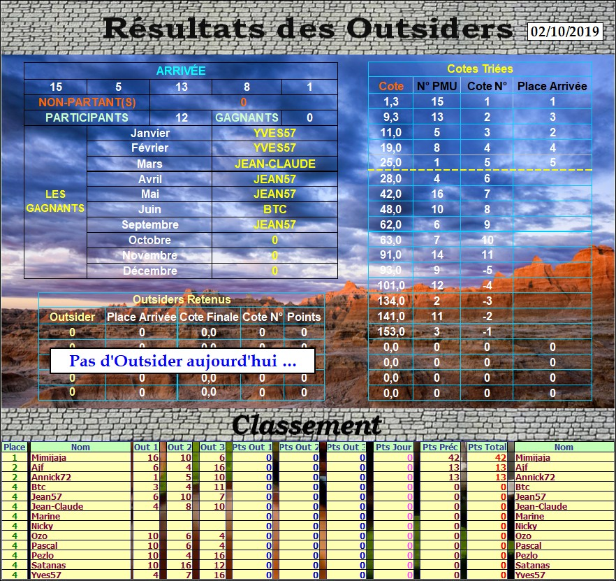 Résultats du Mercredi 02/10/2019 Outs_370