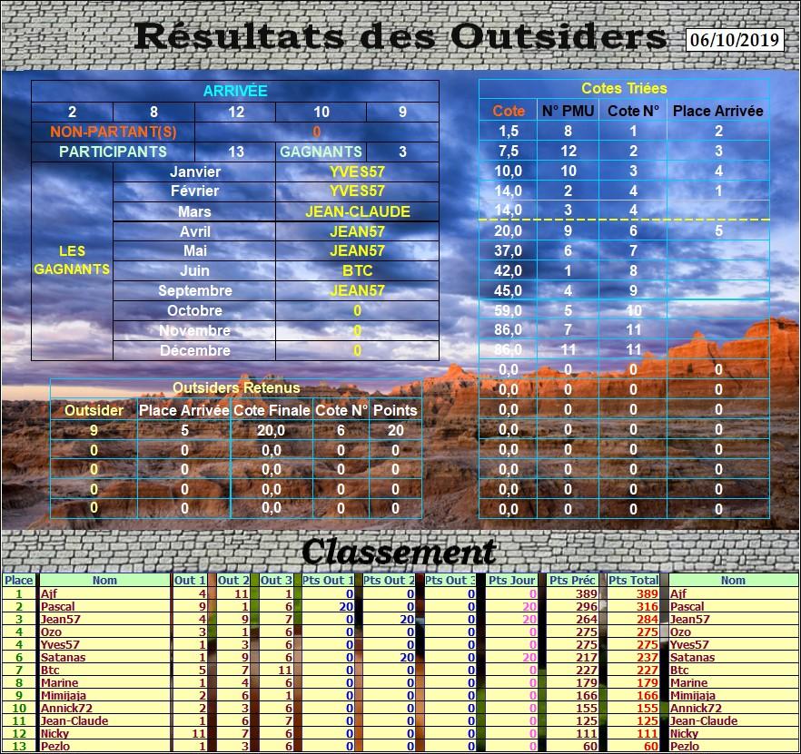 Résultats du Dimanche 06/10/2019 Outs_374