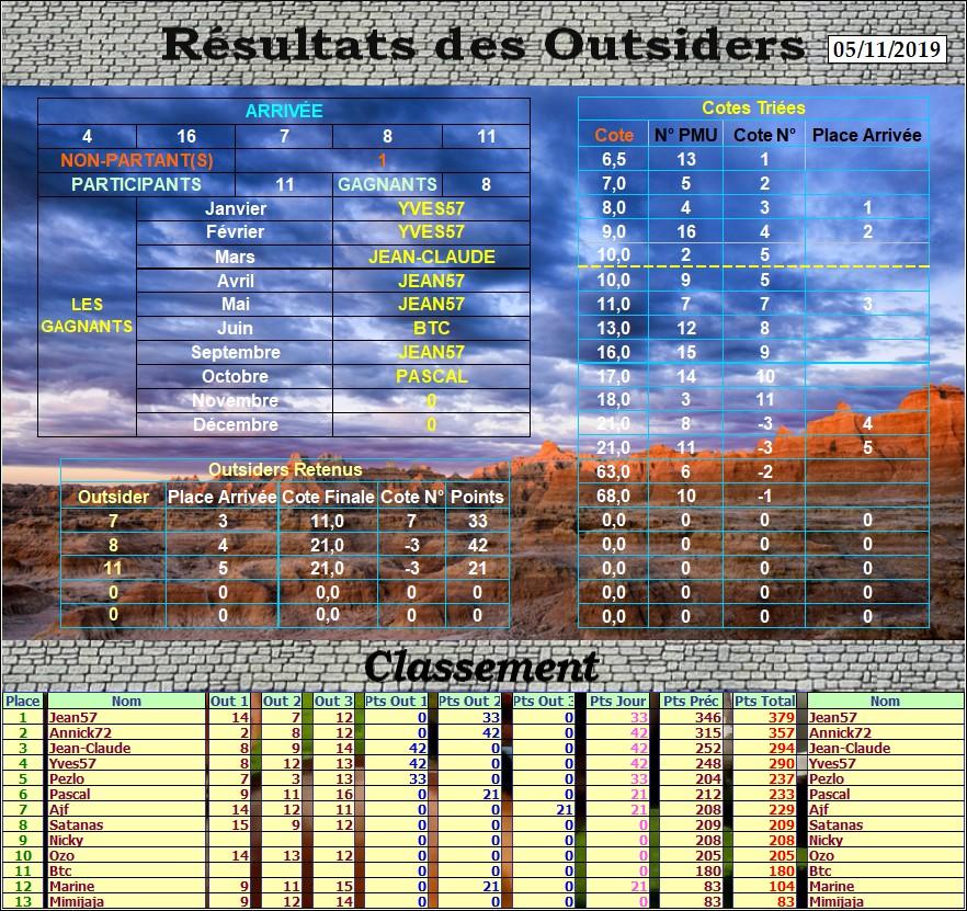Résultats du Mardi 05/11/2019 Outs_405