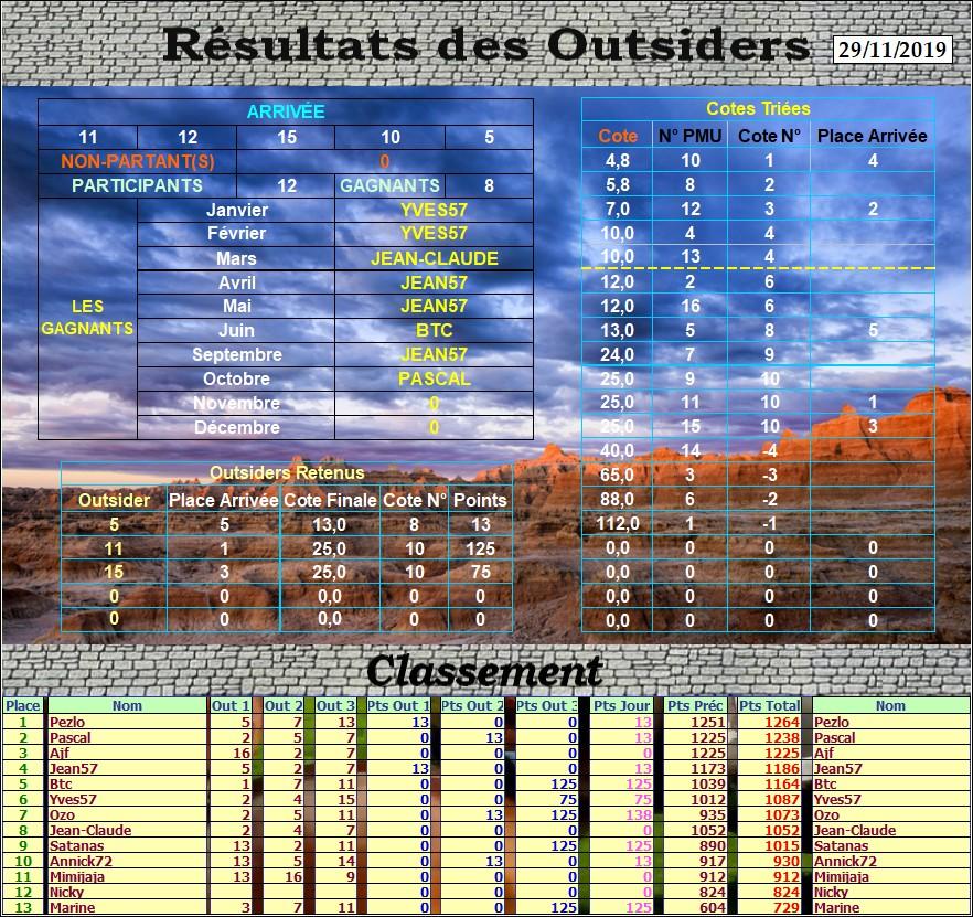 Résultats du Vendredi 29/11/2019 Outs_429