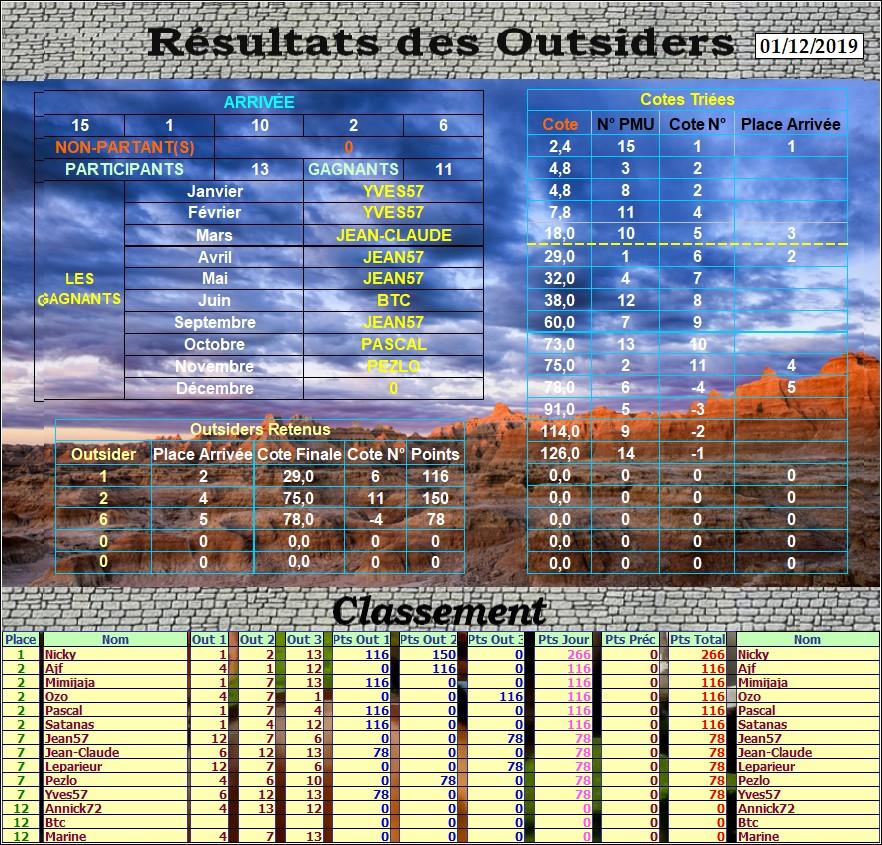 Résultats du Dimanche 01/12/2019 Outs_431