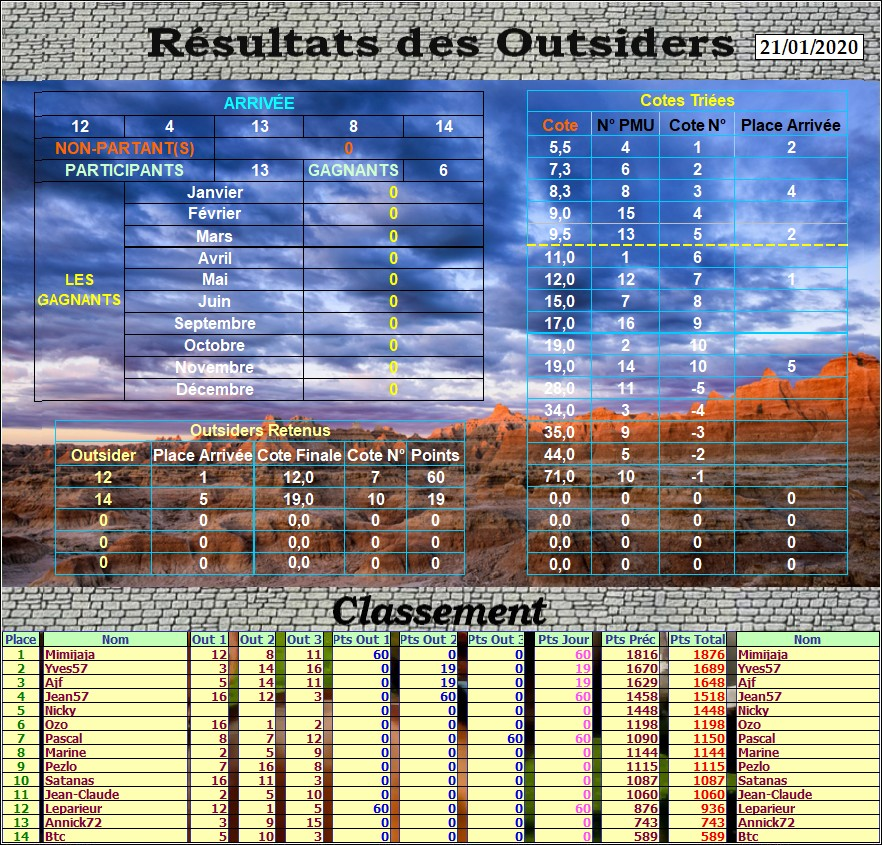 Résultats du Mardi 21/01/2020 Outs_483
