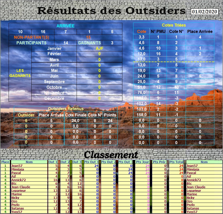 Résultats du Samedi 01/02/2020 Outs_494