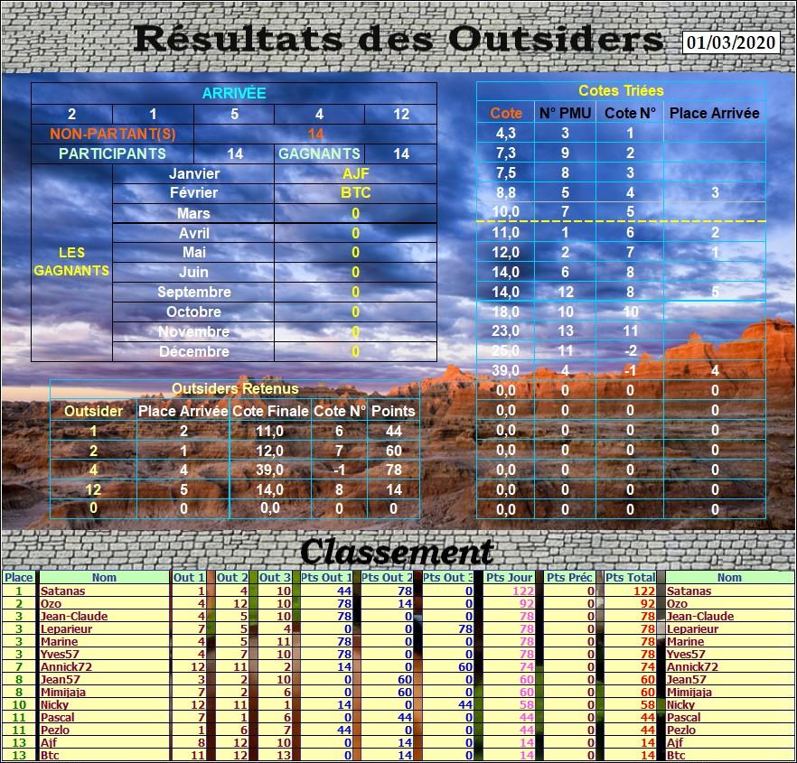 Résultats du Dimanche 01/03/2020 Outs_523