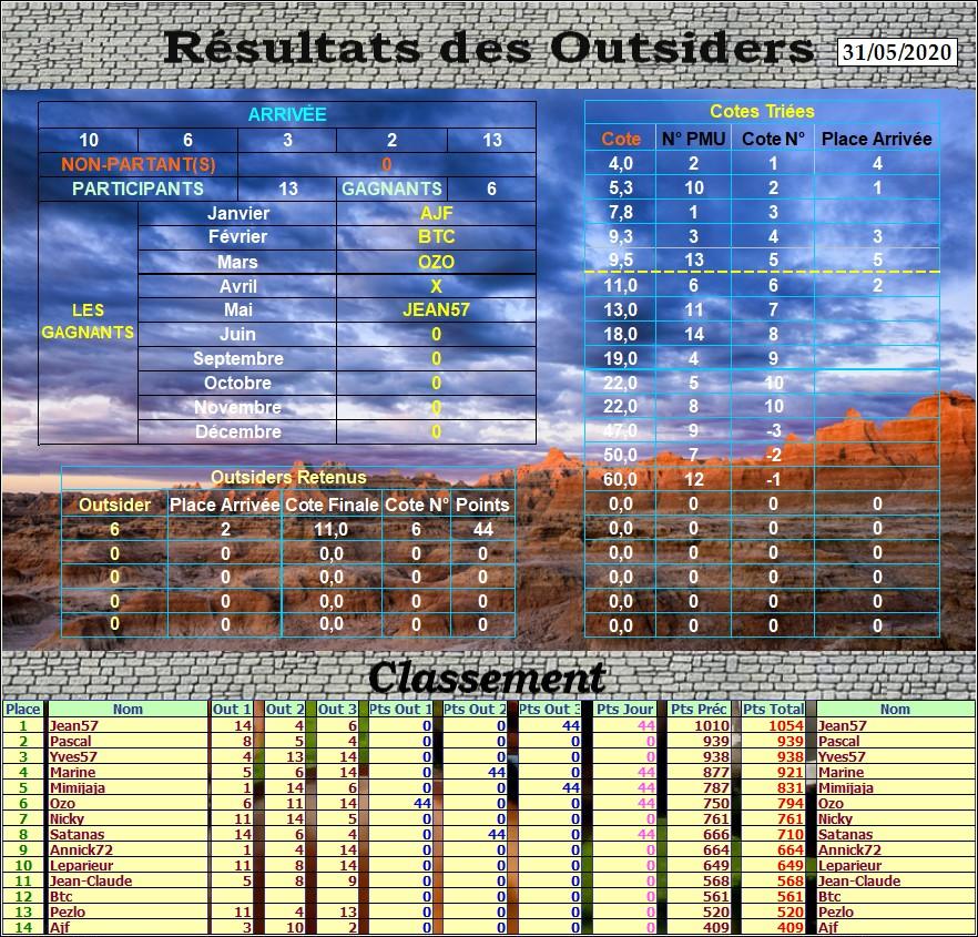 Résultats du 31/05/2020- CLT FINAL MAI Outs_560