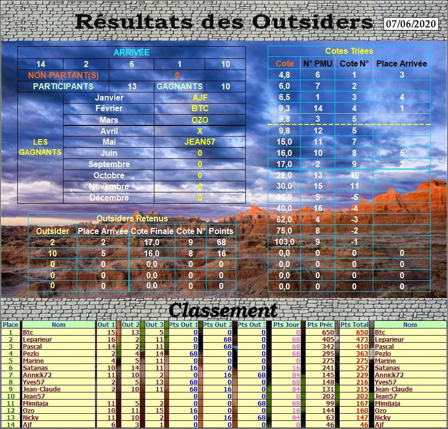 Résultats du Dimanche 07/06/2020 Outs_567