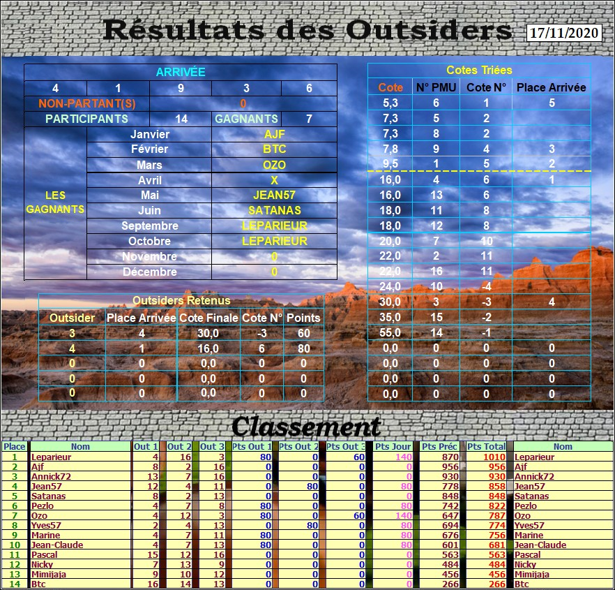 Résultats du Mardi 17/11/2020 Outs_675