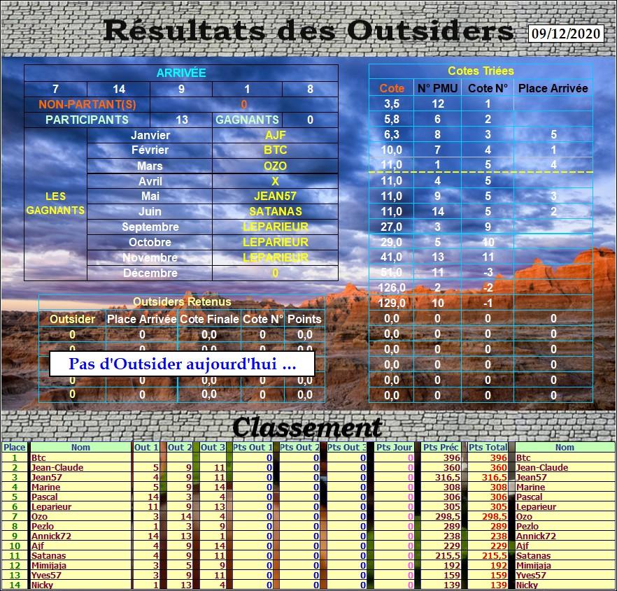 Résultats du Mercredi 09/12/2020 Outs_697