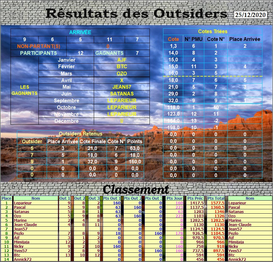 Résultats du Vendredi 25/12/2020 Outs_713